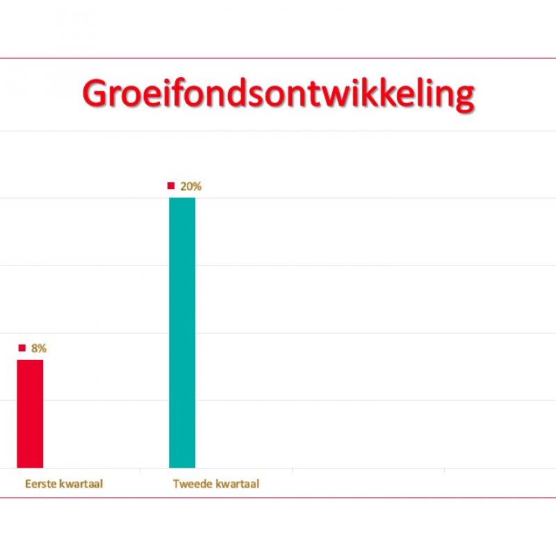 grafiek.pptx